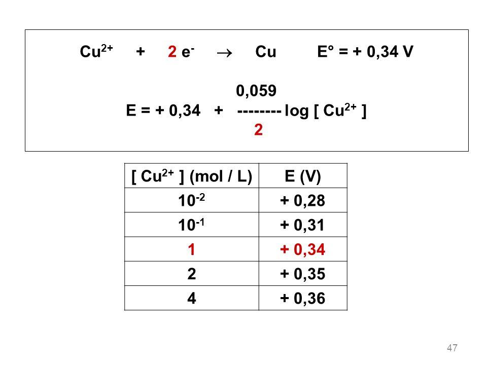 E = + 0,34 + -------- log [ Cu2+ ]
